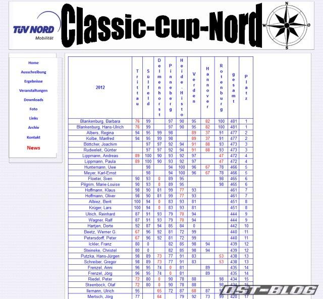 Gesamtwertung 2012